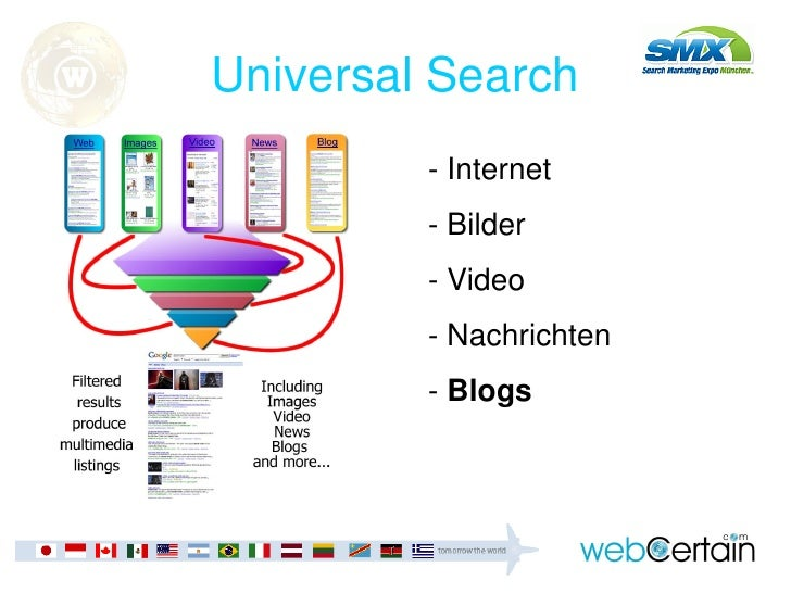 Introduction to SEO and Blogging (German) Slide 3