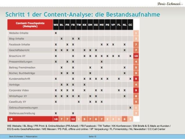 Doris Eichmeier | Präsentation Seite 13 Schritt 1 der Content-Analyse: die Bestandsaufnahme WS Website / BL Blog / PR Prin...