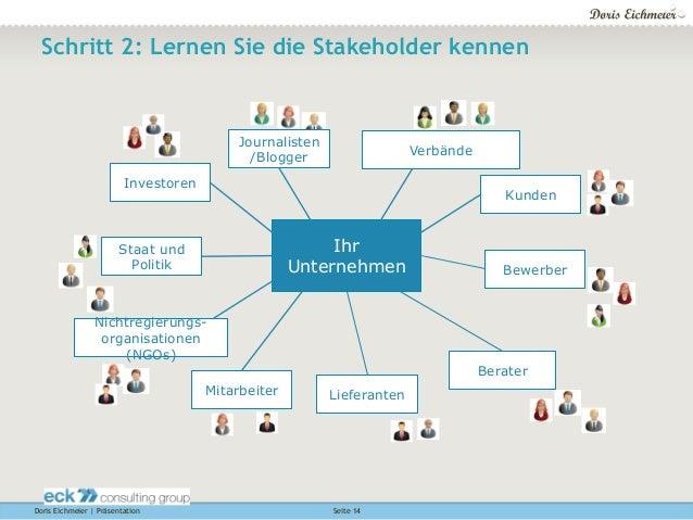 Doris Eichmeier | Präsentation Seite 14 Schritt 2: Lernen Sie die Stakeholder kennen Ihr Unternehmen Kunden Bewerber Liefe...