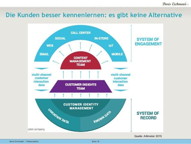 Doris Eichmeier | Präsentation Seite 15 Die Kunden besser kennenlernen: es gibt keine Alternative Quelle: Altimeter 2015