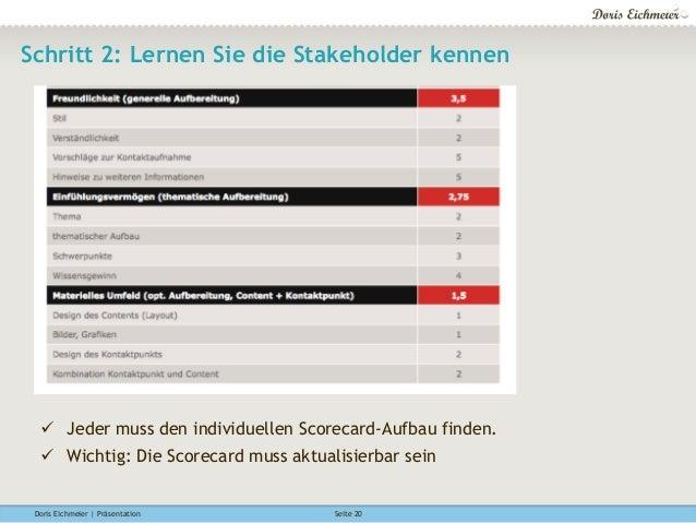 Doris Eichmeier | Präsentation Seite 20 Schritt 2: Lernen Sie die Stakeholder kennen ü Jeder muss den individuellen Scor...