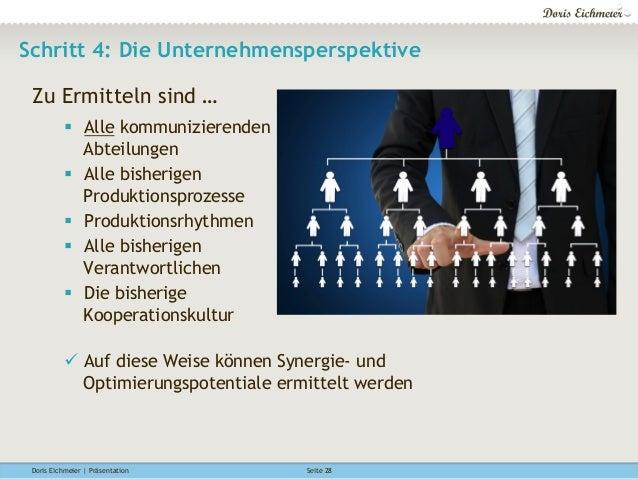 Doris Eichmeier | Präsentation Seite 28 Schritt 4: Die Unternehmensperspektive Zu Ermitteln sind … § Alle kommunizierend...