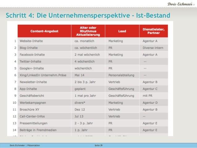 Doris Eichmeier | Präsentation Seite 29 Schritt 4: Die Unternehmensperspektive - Ist-Bestand