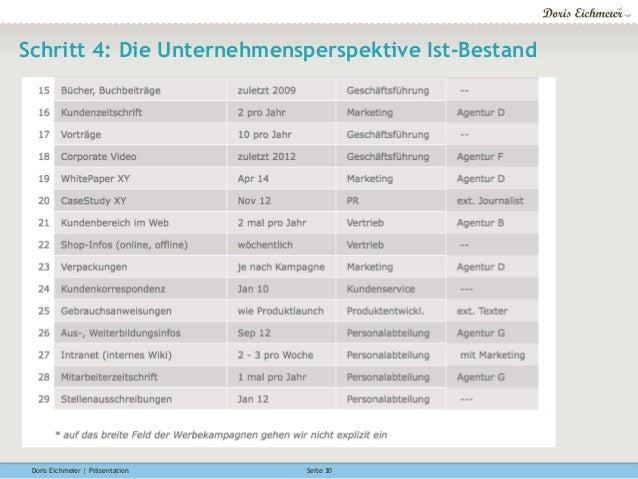 Doris Eichmeier | Präsentation Seite 30 Schritt 4: Die Unternehmensperspektive Ist-Bestand