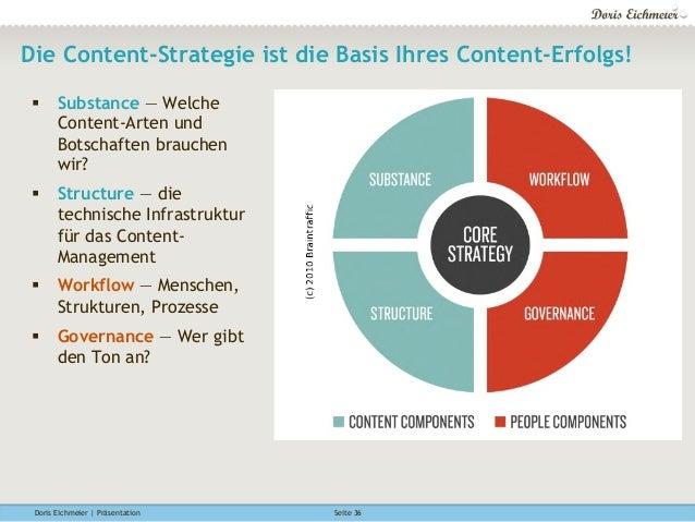 Doris Eichmeier | Präsentation Seite 36 Die Content-Strategie ist die Basis Ihres Content-Erfolgs! § Substance — Welche ...