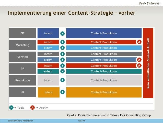 Doris Eichmeier | Präsentation Seite 43 Implementierung einer Content-Strategie – vorher Quelle: Doris Eichmeier und d.Tal...