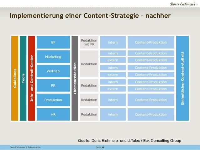 Doris Eichmeier | Präsentation Seite 44 Implementierung einer Content-Strategie – nachher Quelle: Doris Eichmeier und d.Ta...