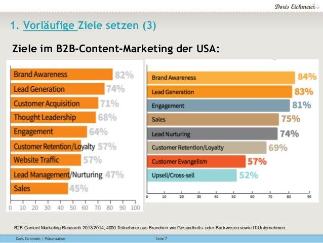 Doris Eichmeier | Präsentation Seite 7 1. Vorläufige Ziele setzen (3) B2B Content Marketing Research 2013/2014, 4000 Teiln...