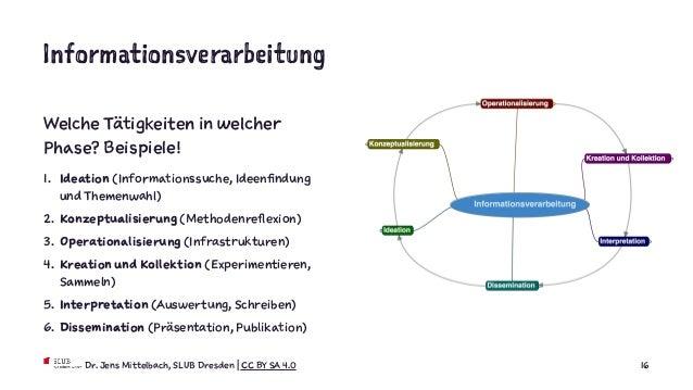 Informationsverarbeitung Welche Tätigkeiten in welcher Phase? Beispiele! 1. Ideation (Informationssuche, Ideenfindung und ...