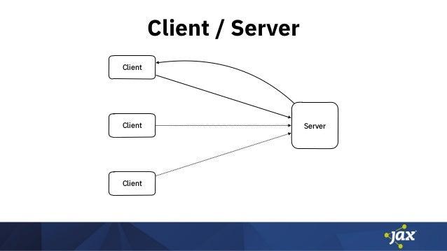 Client / Server Client Client Client Server