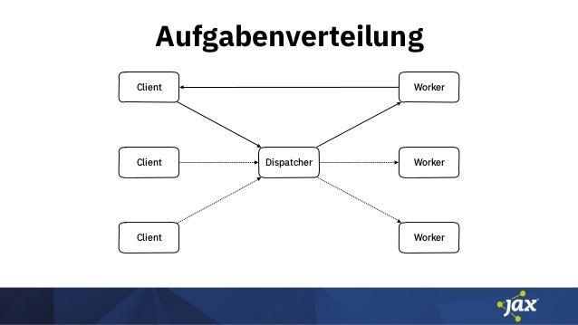 Aufgabenverteilung Client Client Client Dispatcher Worker Worker Worker