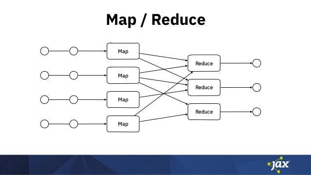 Map / Reduce Map Reduce Map Map Reduce Map Reduce