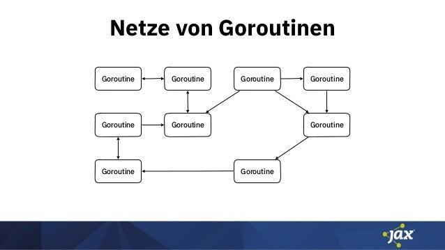 Netze von Goroutinen Goroutine Goroutine Goroutine Goroutine Goroutine Goroutine Goroutine Goroutine Goroutine