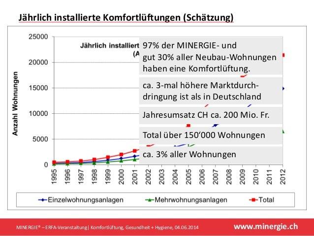 www.minergie.chMINERGIE® – ERFA-Veranstaltung| Komfortlüftung, Gesundheit + Hygiene, 04.06.2014 97% der MINERGIE- und gut ...