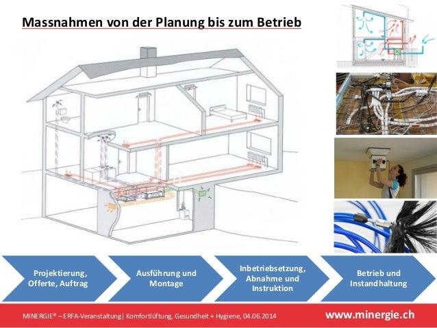 www.minergie.ch Massnahmen von der Planung bis zum Betrieb MINERGIE® – ERFA-Veranstaltung| Komfortlüftung, Gesundheit + Hy...