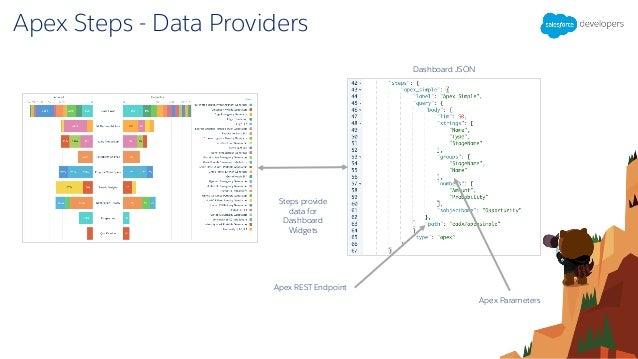 Einstein Analytics for Developers