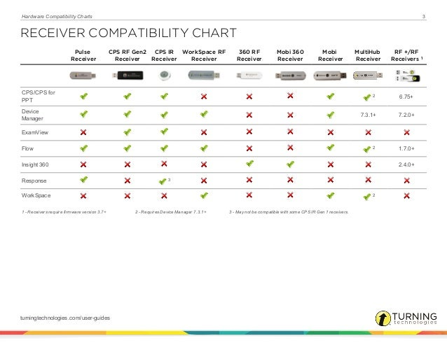 E Instruction Hardware Compatibility Charts