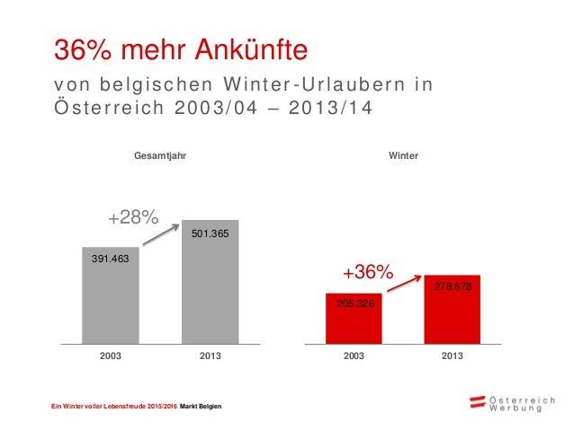 Ein Winter voller Lebensfreude 2015/2016 Markt Belgien Großes Potential bei belgischen Urlaubern Marktanteil Österreich: 2...