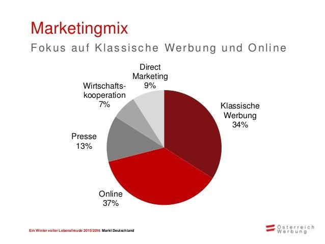 Ein Winter voller Lebensfreude 2015/2016 Markt Deutschland 750.000 Leser 250.000 Auflage als Beilage in auflagenstarken un...