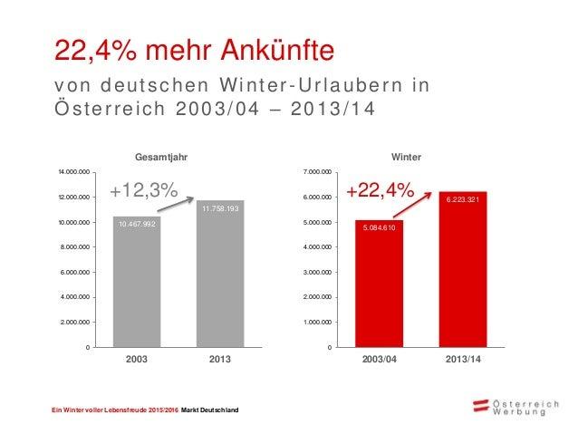 Ein Winter voller Lebensfreude 2015/2016 Markt Deutschland Großes Potential mit deutschen Urlaubern Marktanteil Österreich...