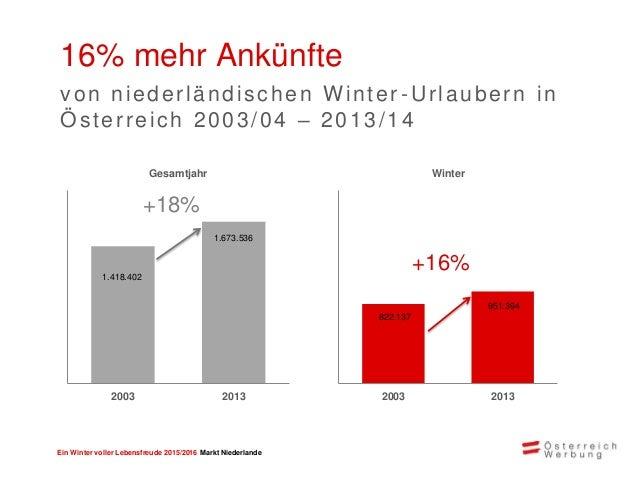 Ein Winter voller Lebensfreude 2015/2016 Markt Niederlande Großes Potential mit niederländischen Urlaubern Marktanteil Öst...