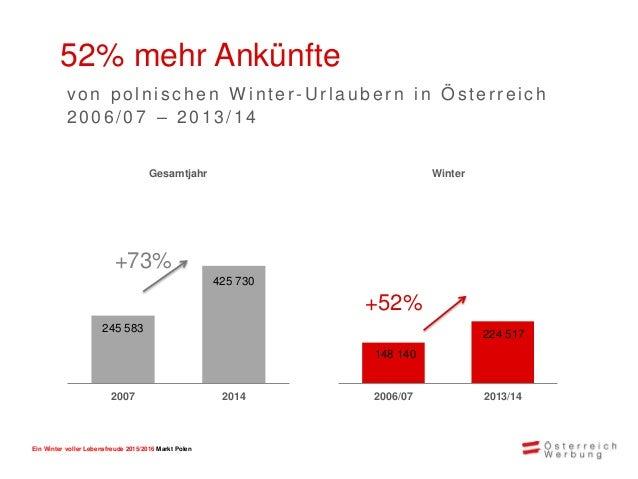 Ein Winter voller Lebensfreude 2015/2016 Markt Polen Marktanteil Österreich: 54% bei Auslandsreisen im Winter (Ski- bzw. W...