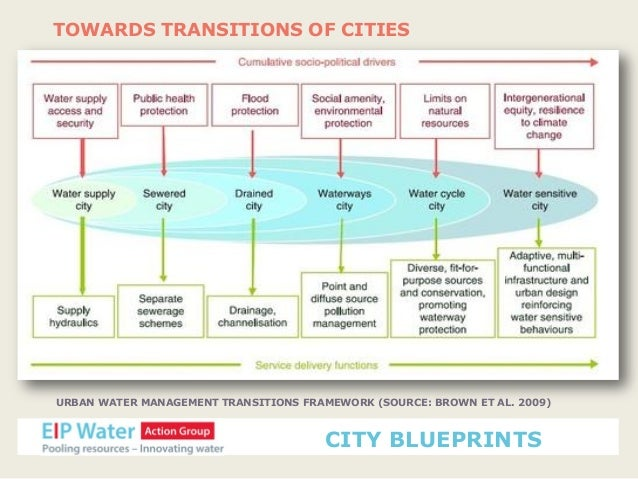 Eip water action group city blueprints september 2013 city blueprints 13 malvernweather Gallery