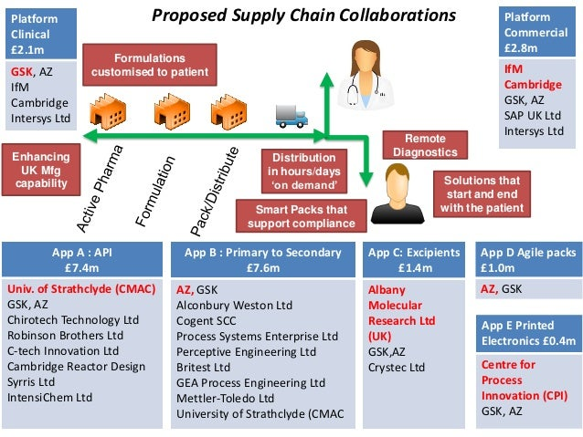 supply chain management in contemporary pharmaceutical industry The company recently transformed its supply chain management in order to   johnson & johnson: the manufacturer of pharmaceutical and  lenovo is more  able to report on current standings and make better future.