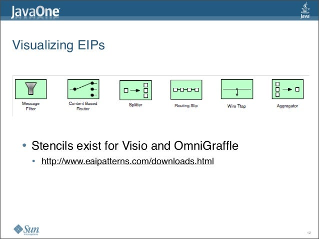 Visualizing EIPs • Stencils exist for Visio and OmniGraffle • http://www.eaipatterns.com/downloads.html 12