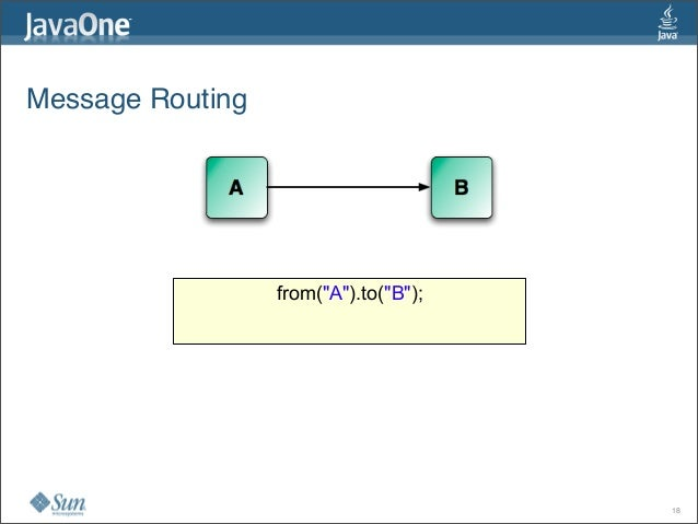 """Message Routing 18 from(""""A"""").to(""""B"""");"""
