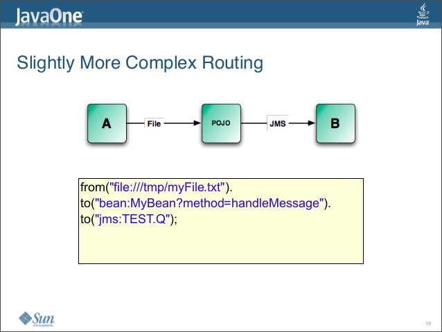 """Slightly More Complex Routing 19 from(""""file:///tmp/myFile.txt""""). to(""""bean:MyBean?method=handleMessage""""). to(""""jms:TEST.Q"""");"""