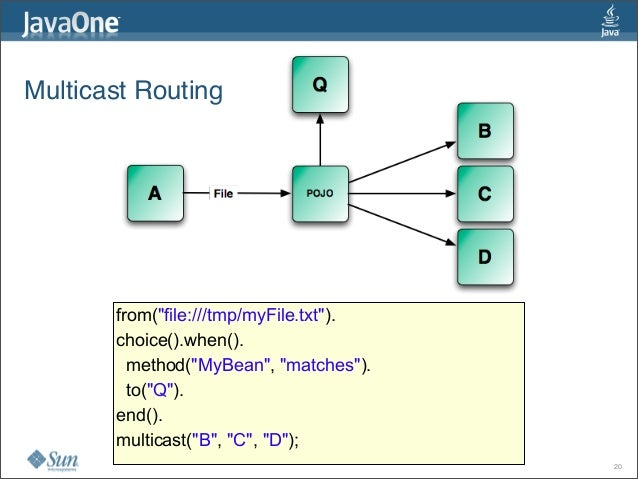 """Multicast Routing 20 from(""""file:///tmp/myFile.txt""""). choice().when(). method(""""MyBean"""", """"matches""""). to(""""Q""""). end(). multica..."""