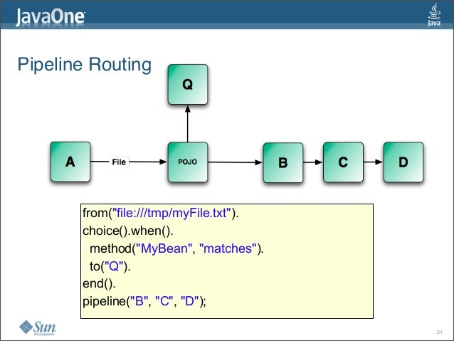 """Pipeline Routing 21 from(""""file:///tmp/myFile.txt""""). choice().when(). method(""""MyBean"""", """"matches""""). to(""""Q""""). end(). pipeline..."""