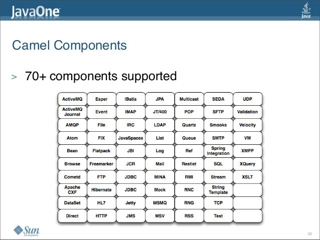 Camel Components 22 > 70+ components supported