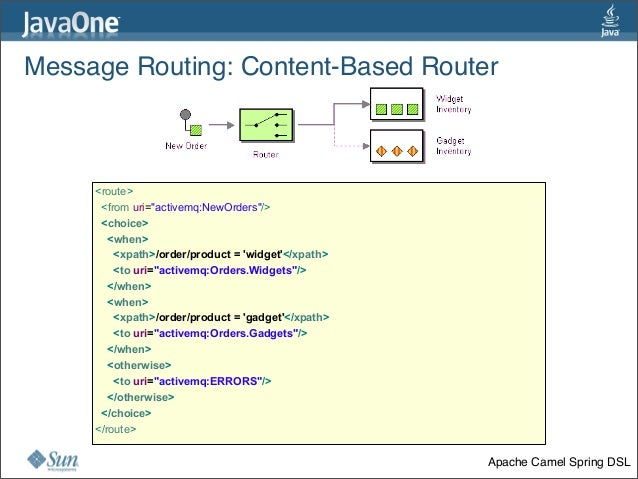 """Message Routing:Content-Based Router 32 <route> <from uri=""""activemq:NewOrders""""/> <choice> <when> <xpath>/order/product = ..."""