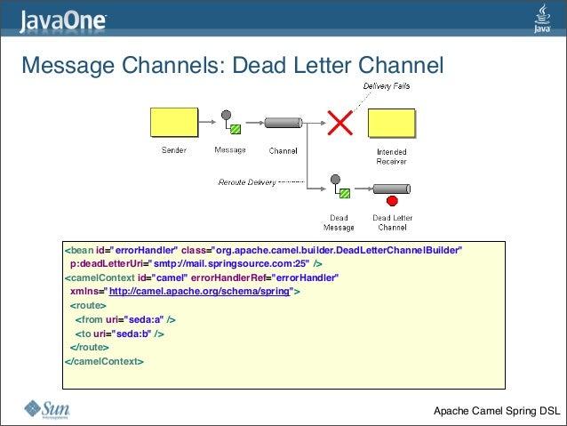 "Message Channels:Dead Letter Channel 34 <bean id=""errorHandler"" class=""org.apache.camel.builder.DeadLetterChannelBuilder..."