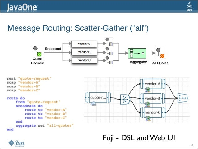 """Message Routing:Scatter-Gather (""""all"""") Fuji - DSL and Web UI 39"""