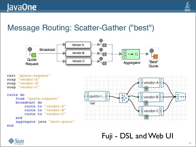 """Message Routing:Scatter-Gather (""""best"""") Fuji - DSL and Web UI 40"""