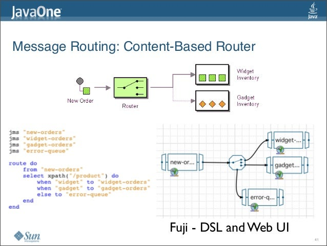 Message Routing:Content-Based Router Fuji - DSL and Web UI 41