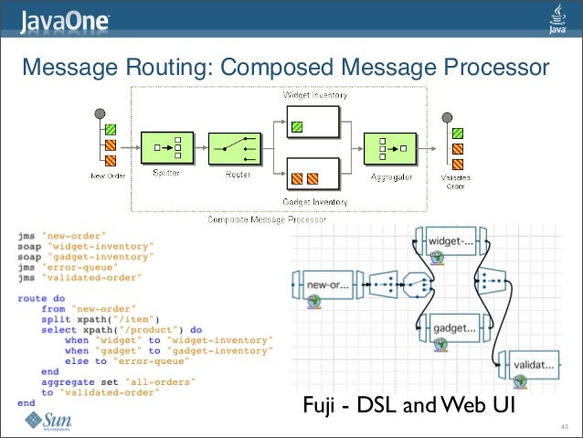 Message Routing:Composed Message Processor Fuji - DSL and Web UI 43