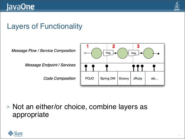 Layers of Functionality > Not an either/or choice, combine layers as appropriate 7