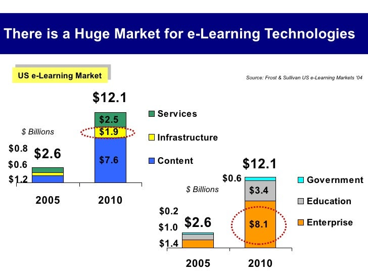 There is a Huge Market for e-Learning Technologies Source: Frost & Sullivan US e-Learning Markets '04  US e-Learning Marke...