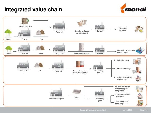 value chain pulp and paper industry Paper manufacturers and chemical providers are together building an internet-based platform the pulp and paper value chain information system (p&p-vis) that fosters the exchange of chemical information in the value chain and further increases the safety of paper and pulp products.