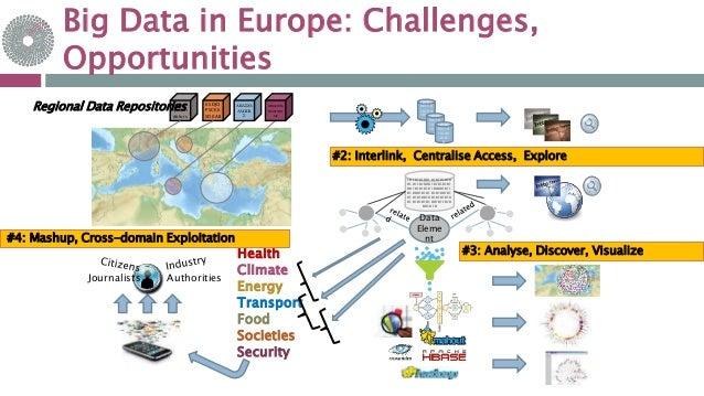 Big Data in Europe: Challenges, Opportunities Health Climate Energy Transport Food Societies Security Lorem ipsum dolors K...