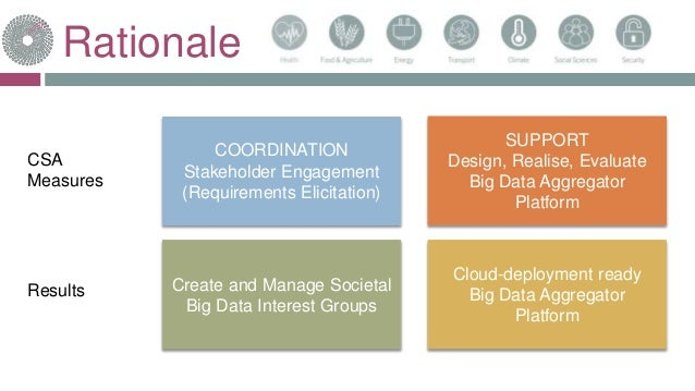 Rationale COORDINATION Stakeholder Engagement (Requirements Elicitation) SUPPORT Design, Realise, Evaluate Big Data Aggreg...