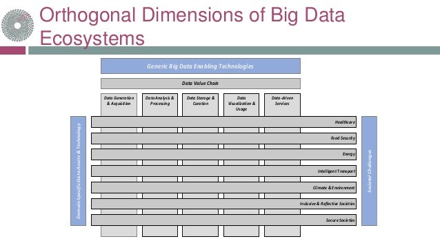 Orthogonal Dimensions of Big Data Ecosystems Generic Big Data Enabling Technologies Data Value Chain Data Generation & Acq...