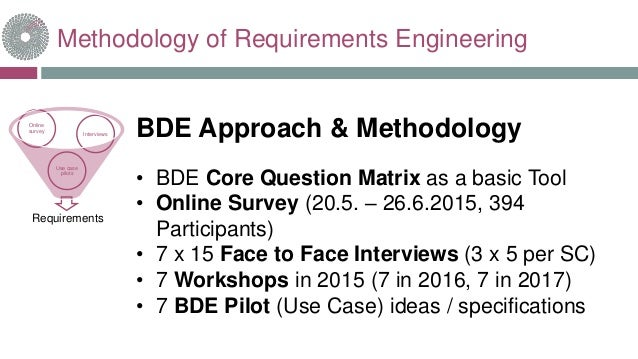 Methodology of Requirements Engineering BDE Approach & Methodology • BDE Core Question Matrix as a basic Tool • Online Sur...