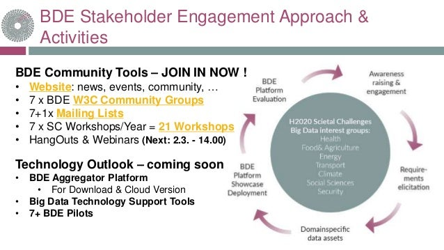 BDE Stakeholder Engagement Approach & Activities BDE Community Tools – JOIN IN NOW ! • Website: news, events, community, …...