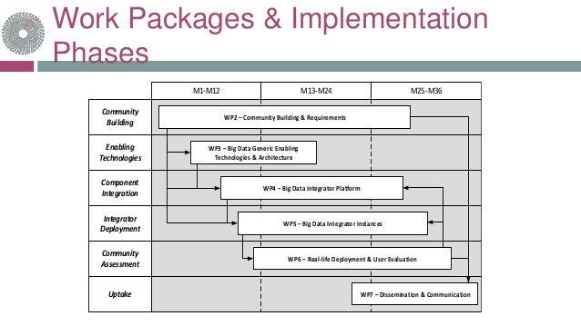 Work Packages & Implementation Phases Community Building M1-M12 M13-M24 M25-M36 Enabling Technologies Component Integratio...
