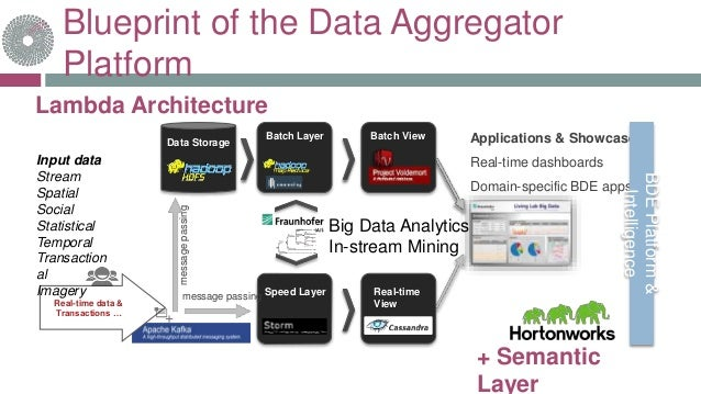 Blueprint of the Data Aggregator Platform Batch Layer Speed Layer Data Storage Real-time data & Transactions … Batch View ...